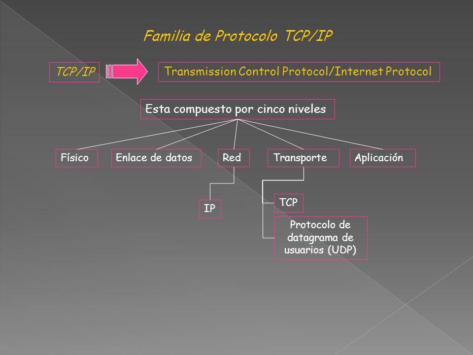 Familia de Protocolo TCP/IP TCP/IP Transmission Control Protocol/Internet Protocol Esta compuesto por cinco niveles FísicoEnlace de datosRedTransporteAplicación TCP Protocolo de datagrama de usuarios (UDP) IP