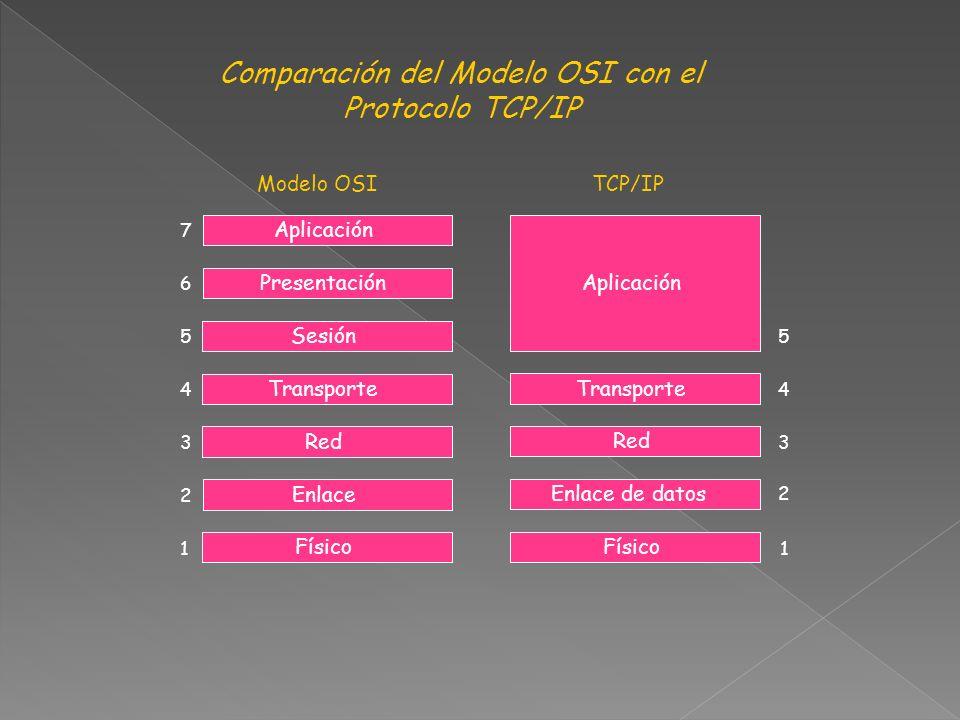 Aplicación Presentación Sesión Transporte Red Enlace Físico 1 2 3 4 5 6 7 Aplicación Transporte Red Enlace de datos Físico 1 2 3 4 5 Comparación del Modelo OSI con el Protocolo TCP/IP Modelo OSI TCP/IP