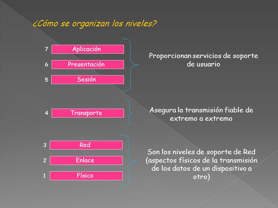 Aplicación Presentación Sesión 5 6 7 Proporcionan servicios de soporte de usuario Transporte 4 Asegura la transmisión fiable de extremo a extremo ¿Cómo se organizan los niveles.