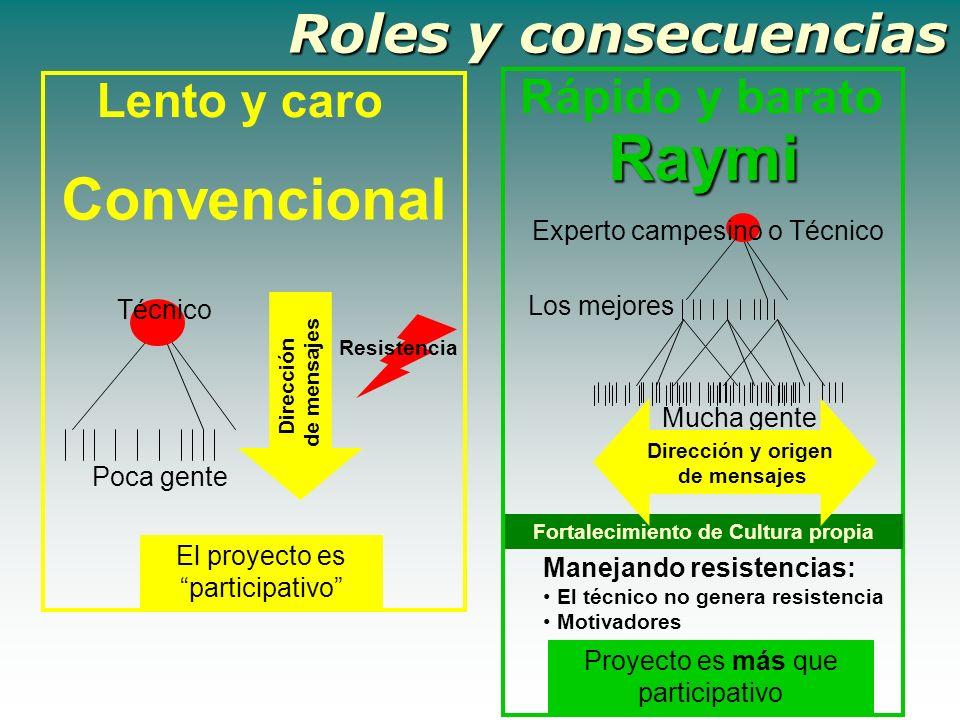 Rolesy consecuencias Roles y consecuencias Convencional Raymi Técnico Poca gente Resistencia Los mejores Mucha gente Experto campesino o Técnico Direc