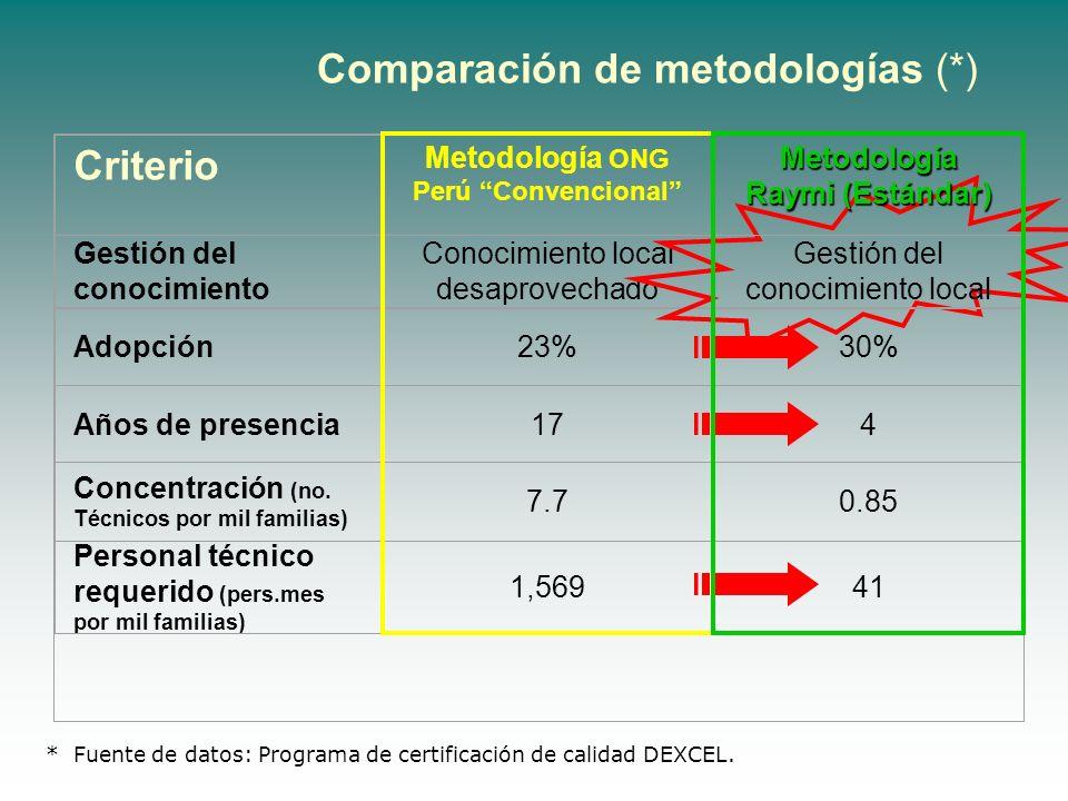 Criterio Metodología ONG Perú Convencional Gestión del conocimiento Conocimiento local desaprovechado Adopción23% Años de presencia17 Concentración (n
