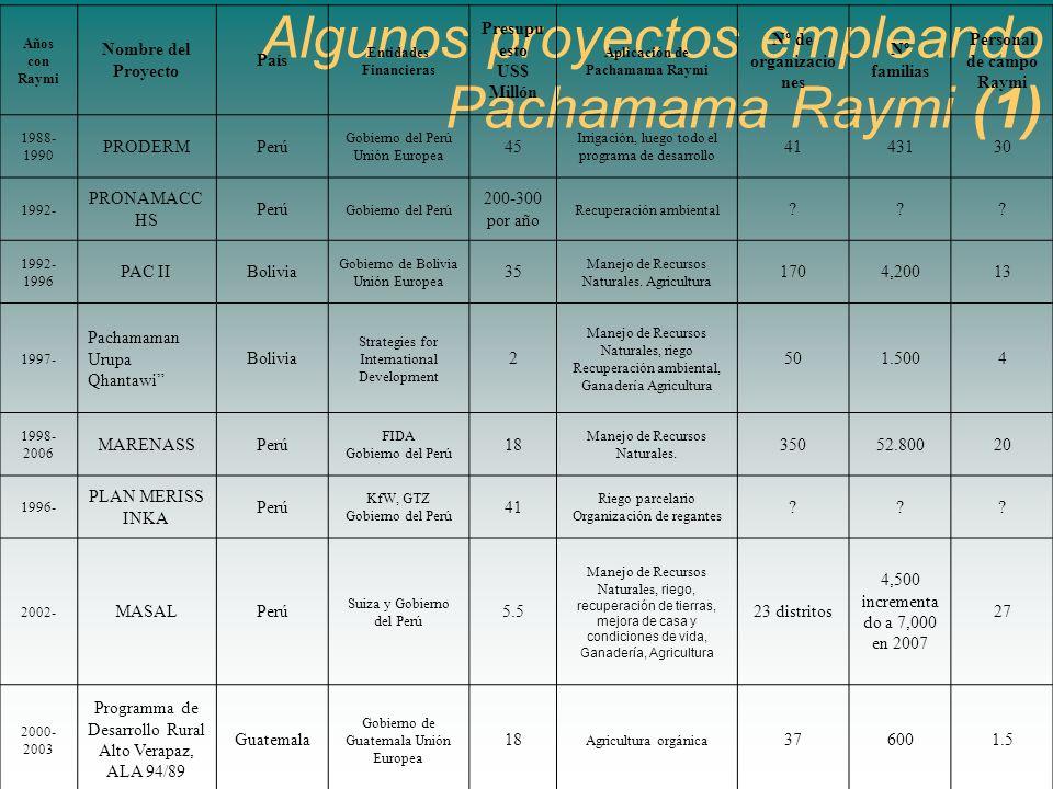 Algunos proyectos empleando Pachamama Raymi (1) Años con Raymi Nombre del Proyecto País Entidades Financieras Presupu esto US$ Millón Aplicación de Pa