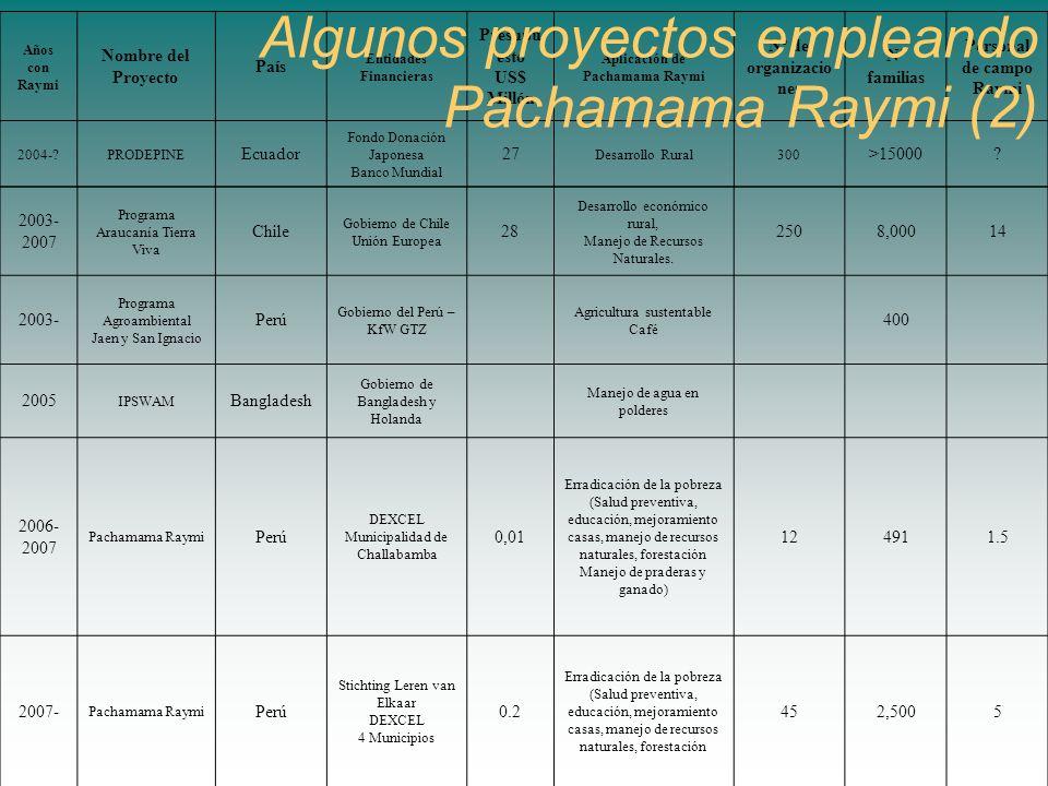 2003- 2007 Programa Araucanía Tierra Viva Chile Gobierno de Chile Unión Europea 28 Desarrollo económico rural, Manejo de Recursos Naturales. 2508,0001