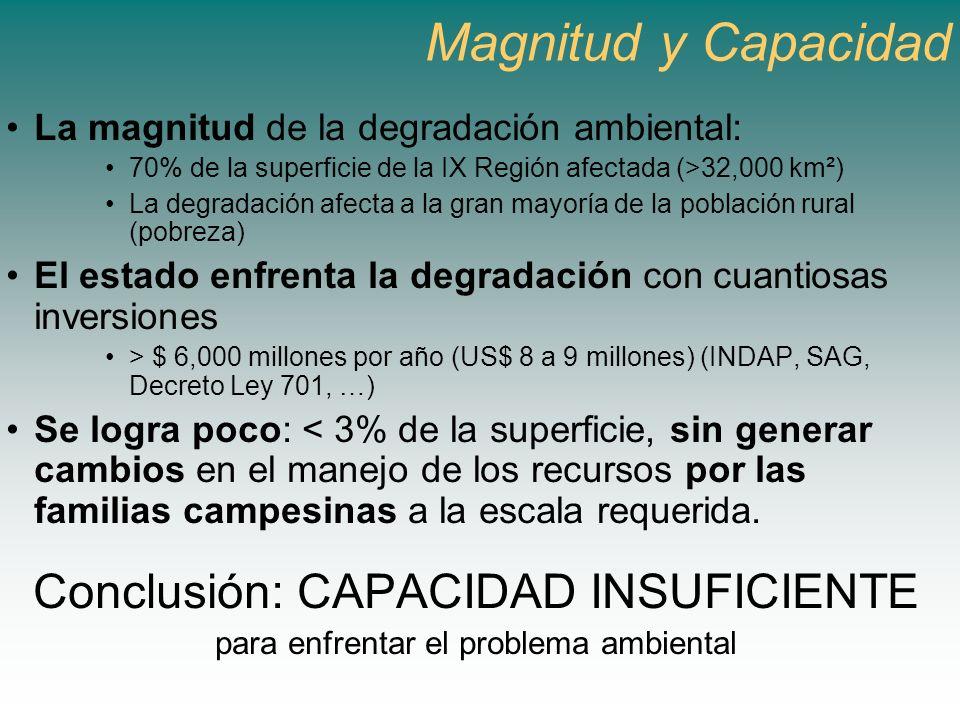 Magnitud y Capacidad La magnitud de la degradación ambiental: 70% de la superficie de la IX Región afectada (>32,000 km²) La degradación afecta a la g