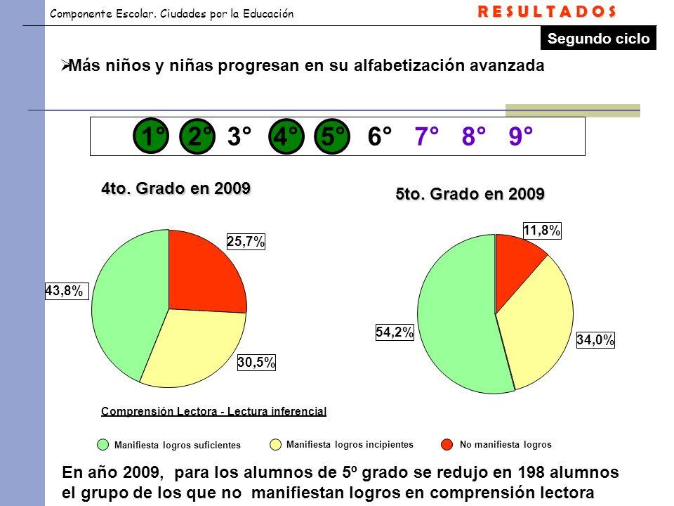Componente Escolar. Ciudades por la Educación Segundo ciclo Comprensión Lectora - Lectura inferencial 25,7% 30,5% 43,8% 4to. Grado en 2009 5to. Grado