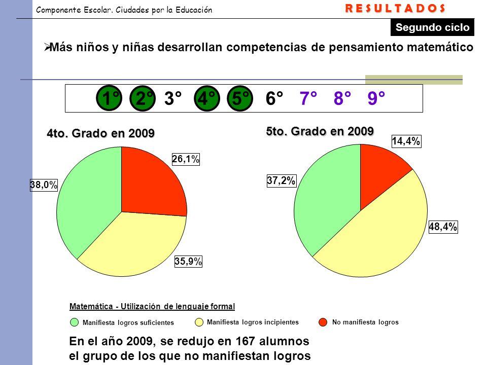 Componente Escolar. Ciudades por la Educación Matemática - Utilización de lenguaje formal Segundo ciclo 26,1% 35,9% 38,0% 4to. Grado en 2009 5to. Grad