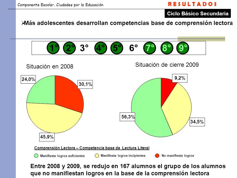 Componente Escolar. Ciudades por la Educación Comprensión Lectora – Competencia base de Lectura Literal Entre 2008 y 2009, se redujo en 167 alumnos el