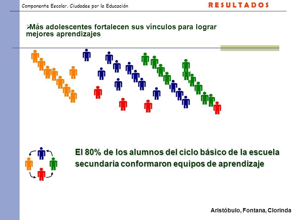 Componente Escolar. Ciudades por la Educación El 80% de los alumnos del ciclo básico de la escuela secundaria conformaron equipos de aprendizaje Arist