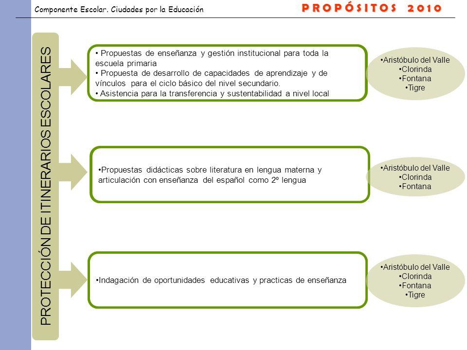 Componente Escolar. Ciudades por la Educación CONSOLIDACIÓN DE PROPUESTA PEDAGÓGICA Propuestas de enseñanza y gestión institucional para toda la escue