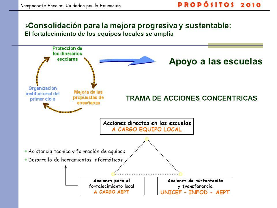Componente Escolar. Ciudades por la Educación Asistencia técnica y formación de equipos Desarrollo de herramientas informáticas Consolidación para la