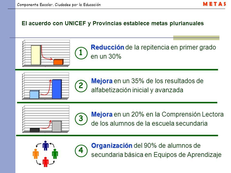 Componente Escolar. Ciudades por la Educación Organización Organización del 90% de alumnos de secundaria básica en Equipos de Aprendizaje El acuerdo c