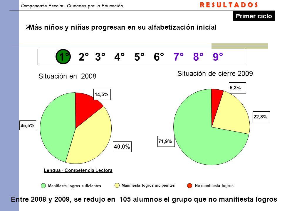 Componente Escolar. Ciudades por la Educación 1° 2° 3° 4° 5° 6° 7° 8° 9° Lengua - Competencia Lectora Más niños y niñas progresan en su alfabetización