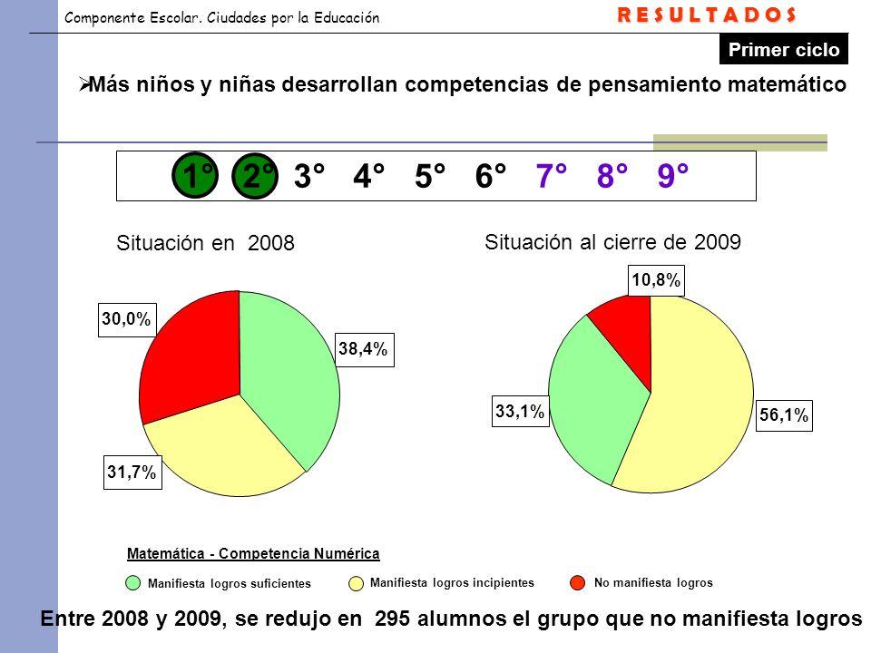 Componente Escolar. Ciudades por la Educación Primer ciclo 38,4%31,7%30,0% No manifiesta logrosManifiesta logros incipientes Manifiesta logros suficie