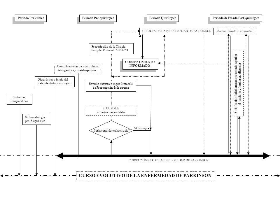 CIRUGIA DE LA ENFERMEDAD DE PARKINSONMantenimiento instrumental Sintomatología pre-diagnóstico Complicaciones del curso clínico iatrogénicas y no-iatr