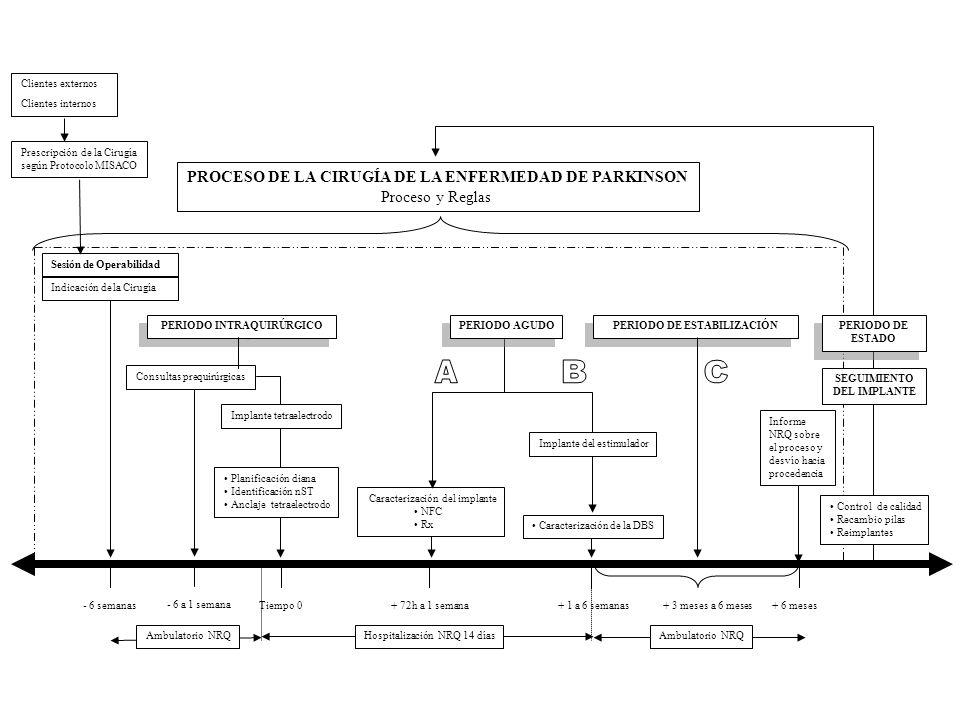 PROCESO DE LA CIRUGÍA DE LA ENFERMEDAD DE PARKINSON Proceso y Reglas Prescripción de la Cirugía según Protocolo MISACO Sesión de Operabilidad Indicación de la Cirugía - 6 semanas Clientes externos Clientes internos - 6 a 1 semana Implante tetraelectrodo Planificación diana Identificación nST Anclaje tetraelectrodo Tiempo 0 Consultas prequirúrgicas PERIODO INTRAQUIRÚRGICO Informe NRQ sobre el proceso y desvío hacia procedencia + 6 meses PERIODO DE ESTABILIZACIÓN + 3 meses a 6 meses+ 72h a 1 semana+ 1 a 6 semanas Caracterización del implante NFC Rx Caracterización de la DBS PERIODO AGUDO Implante del estimulador Hospitalización NRQ 14 díasAmbulatorio NRQ SEGUIMIENTO DEL IMPLANTE Control de calidad Recambio pilas Reimplantes PERIODO DE ESTADO