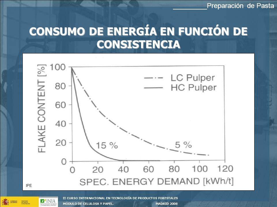 CONSUMO DE ENERGÍA EN FUNCIÓN DE CONSISTENCIA IPE _________Preparación de Pasta
