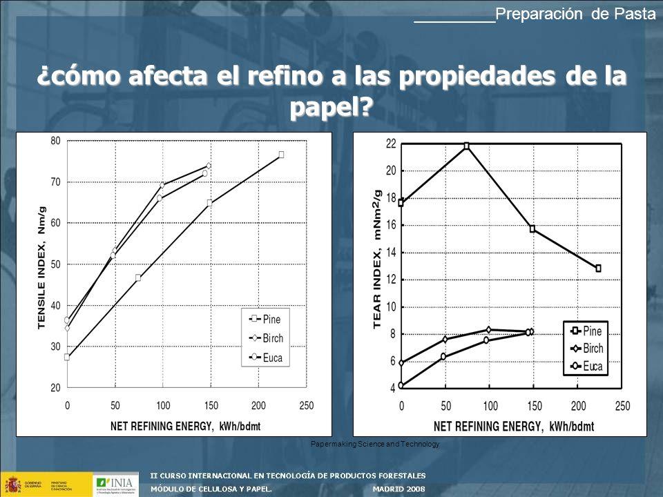 ¿cómo afecta el refino a las propiedades de la papel.