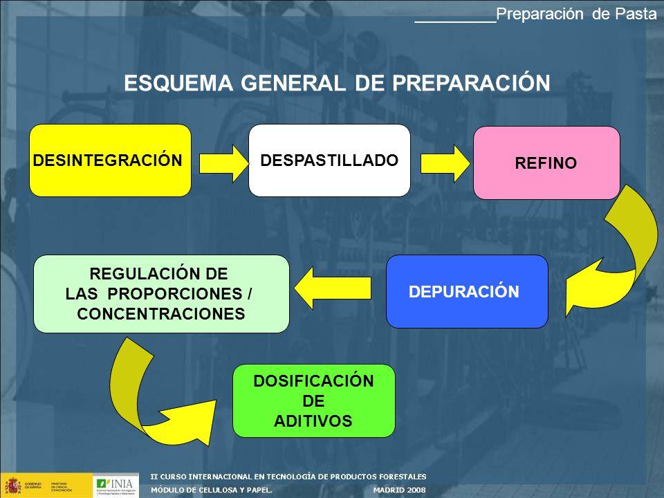 ESQUEMA GENERAL DE PREPARACIÓN DESINTEGRACIÓNDESPASTILLADO REFINO REGULACIÓN DE LAS PROPORCIONES / CONCENTRACIONES DEPURACIÓN DOSIFICACIÓN DE ADITIVOS _________Preparación de Pasta