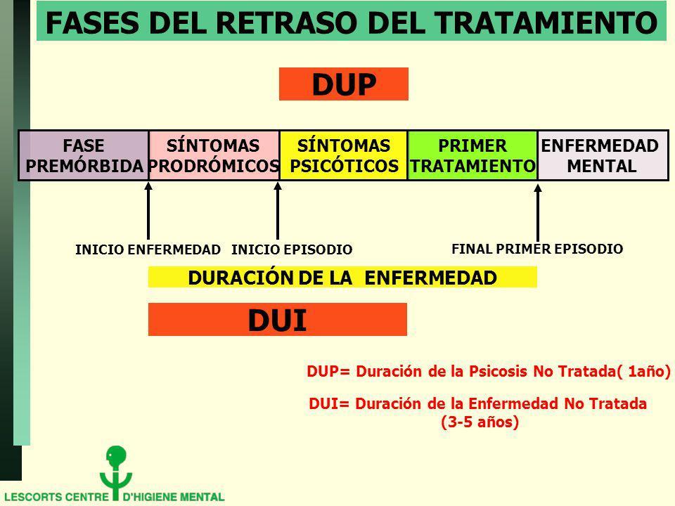 FASES DEL RETRASO DEL TRATAMIENTO FASE PREMÓRBIDA SÍNTOMAS PRODRÓMICOS SÍNTOMAS PSICÓTICOS PRIMER TRATAMIENTO ENFERMEDAD MENTAL INICIO ENFERMEDAD INICIO EPISODIO FINAL PRIMER EPISODIO DURACIÓN DE LA ENFERMEDAD DUI DUP DUP= Duración de la Psicosis No Tratada( 1año) DUI= Duración de la Enfermedad No Tratada (3-5 años)