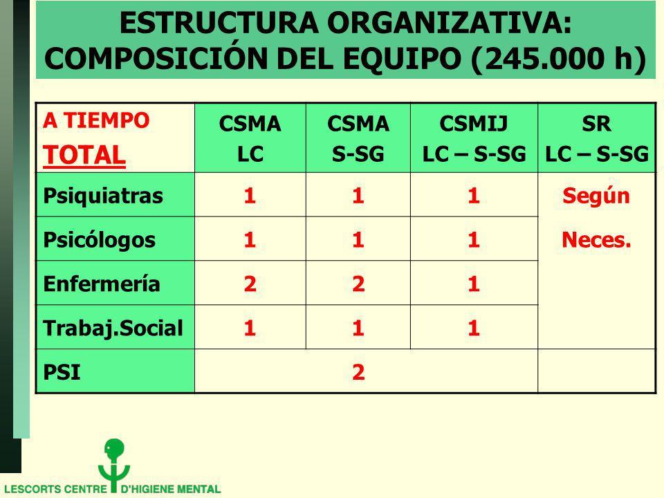 ESTRUCTURA ORGANIZATIVA: COMPOSICIÓN DEL EQUIPO (245.000 h) A TIEMPO TOTAL CSMA LC CSMA S-SG CSMIJ LC – S-SG SR LC – S-SG Psiquiatras111Según Psicólogos111Neces.