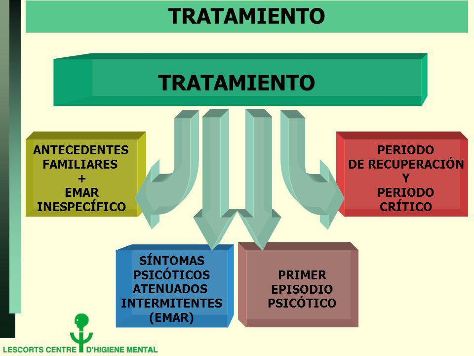 TRATAMIENTO ANTECEDENTES FAMILIARES + EMAR INESPECÍFICO SÍNTOMAS PSICÓTICOS ATENUADOS INTERMITENTES (EMAR) PRIMER EPISODIO PSICÓTICO PERIODO DE RECUPERACIÓN Y PERIODO CRÍTICO