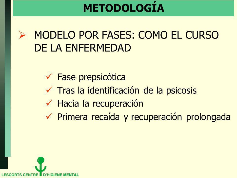 METODOLOGÍA MODELO POR FASES: COMO EL CURSO DE LA ENFERMEDAD Fase prepsicótica Tras la identificación de la psicosis Hacia la recuperación Primera recaída y recuperación prolongada
