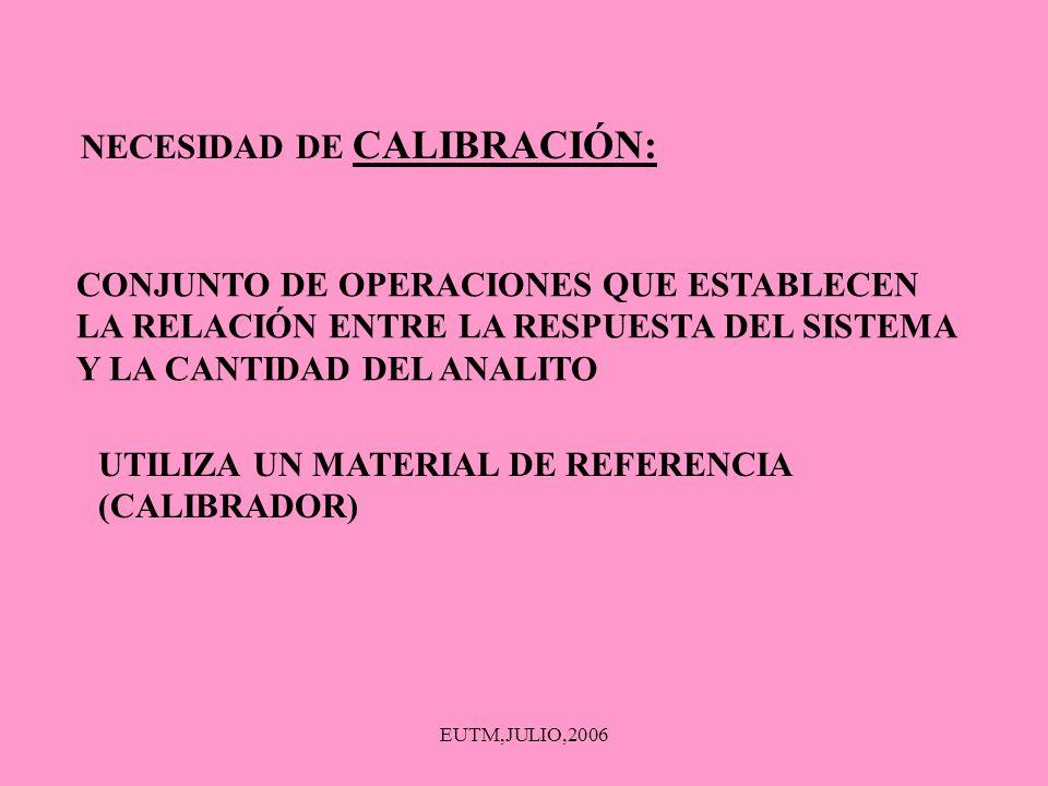 EUTM,JULIO,2006 NECESIDAD DE CALIBRACIÓN: CONJUNTO DE OPERACIONES QUE ESTABLECEN LA RELACIÓN ENTRE LA RESPUESTA DEL SISTEMA Y LA CANTIDAD DEL ANALITO