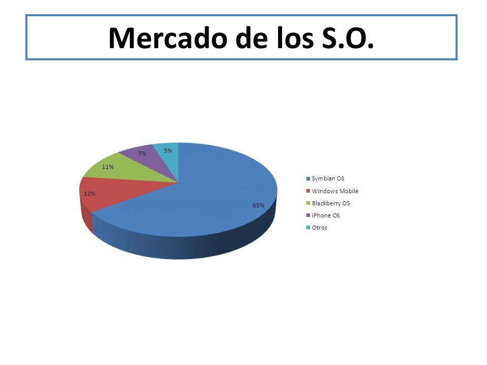 Mercado de los S.O.