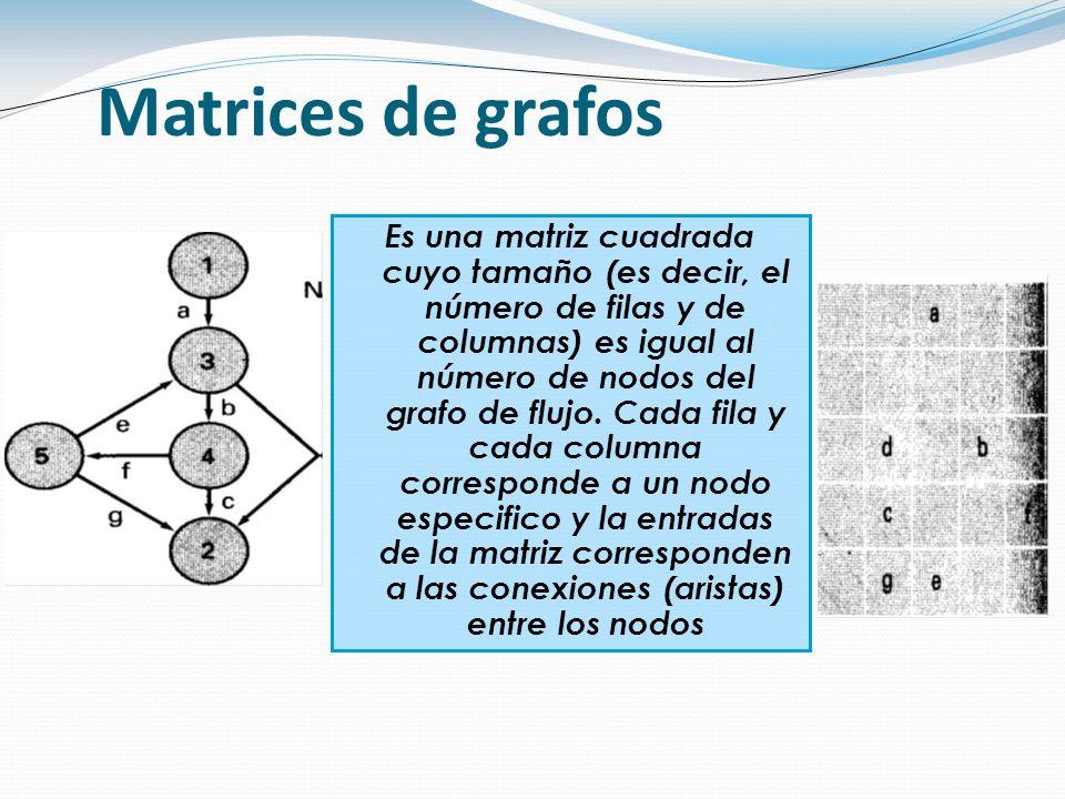 Matrices de grafos Es una matriz cuadrada cuyo tamaño (es decir, el número de filas y de columnas) es igual al número de nodos del grafo de flujo.