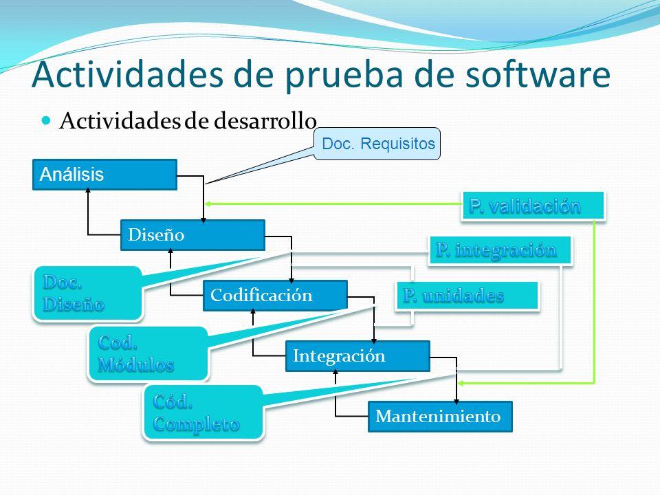 Actividades de prueba de software Actividades de desarrollo Análisis Diseño Codificación Integración Mantenimiento Doc.