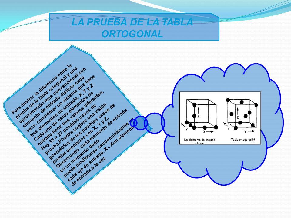 LA PRUEBA DE LA TABLA ORTOGONAL Para ilustrar la diferencia entre la prueba de la tabla ortogonal y una aproximación más convencional «un elemento de entrada distinto cada vez», considerar un sistema que tiene tres elementos de entrada, X, Y y Z.