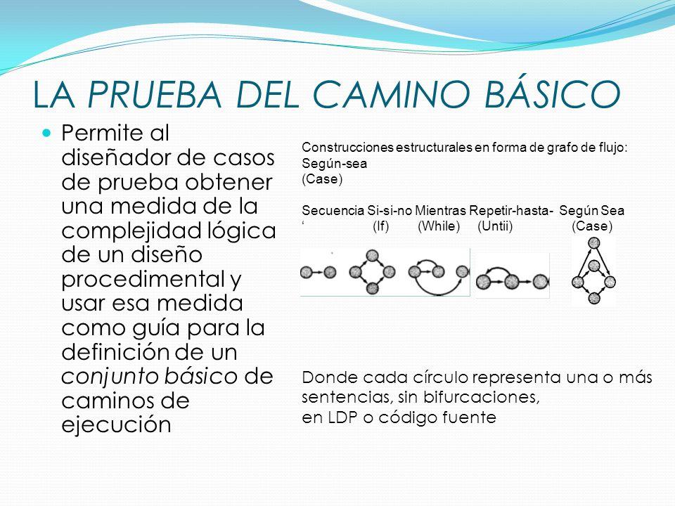LA PRUEBA DEL CAMINO BÁSICO Permite al diseñador de casos de prueba obtener una medida de la complejidad lógica de un diseño procedimental y usar esa medida como guía para la definición de un conjunto básico de caminos de ejecución Construcciones estructurales en forma de grafo de flujo: Según-sea (Case) Secuencia Si-si-no Mientras Repetir-hasta- Según Sea (If) (While) (Untii) (Case) Donde cada círculo representa una o más sentencias, sin bifurcaciones, en LDP o código fuente