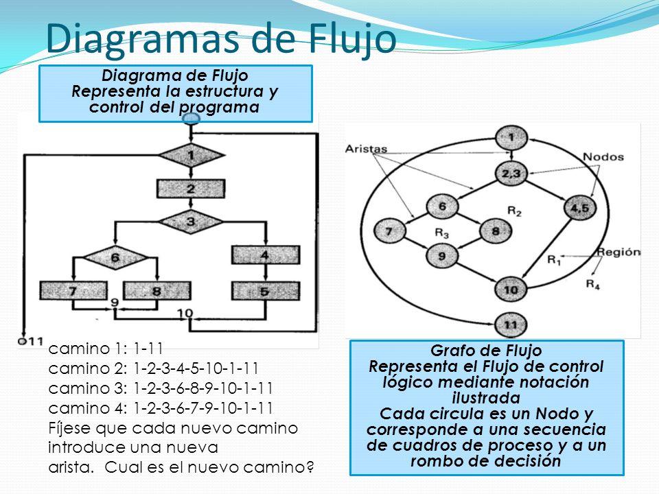 Diagramas de Flujo Diagrama de Flujo Representa la estructura y control del programa Grafo de Flujo Representa el Flujo de control lógico mediante notación ilustrada Cada circula es un Nodo y corresponde a una secuencia de cuadros de proceso y a un rombo de decisión camino 1: 1-11 camino 2: 1-2-3-4-5-10-1-11 camino 3: 1-2-3-6-8-9-10-1-11 camino 4: 1-2-3-6-7-9-10-1-11 Fíjese que cada nuevo camino introduce una nueva arista.