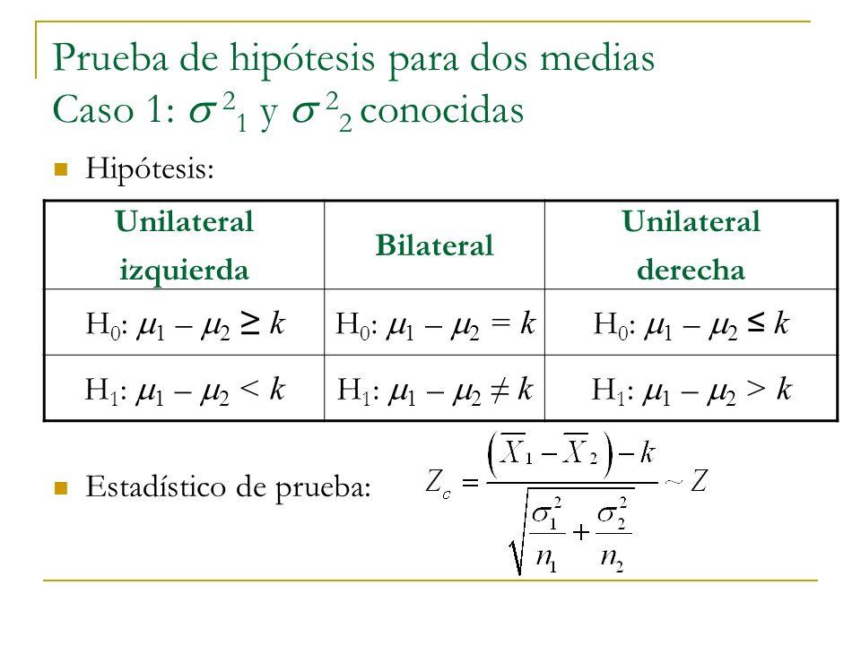 Prueba de hipótesis para dos medias Caso 1: 2 1 y 2 2 conocidas Unilateral izquierda Bilateral Unilateral derecha H 0 : 1 – 2 k H 0 : 1 – 2 = k H 0 :