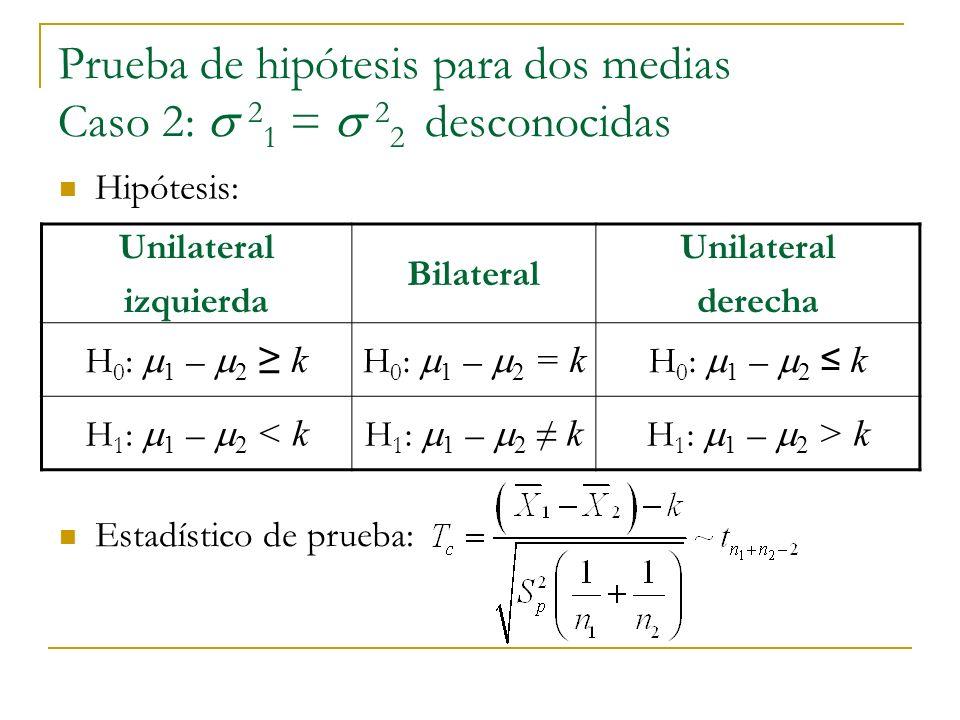 Prueba de hipótesis para dos medias Caso 2: 2 1 = 2 2 desconocidas Unilateral izquierda Bilateral Unilateral derecha H 0 : 1 – 2 k H 0 : 1 – 2 = k H 0 : 1 – 2 k H 1 : 1 – 2 < k H 1 : 1 – 2 k H 1 : 1 – 2 > k Hipótesis: Estadístico de prueba: