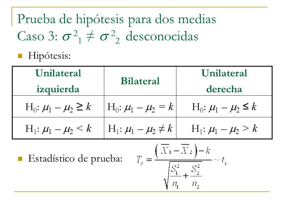 Prueba de hipótesis para dos medias Caso 3: 2 1 2 2 desconocidas Unilateral izquierda Bilateral Unilateral derecha H 0 : 1 – 2 k H 0 : 1 – 2 = k H 0 : 1 – 2 k H 1 : 1 – 2 < k H 1 : 1 – 2 k H 1 : 1 – 2 > k Hipótesis: Estadístico de prueba: