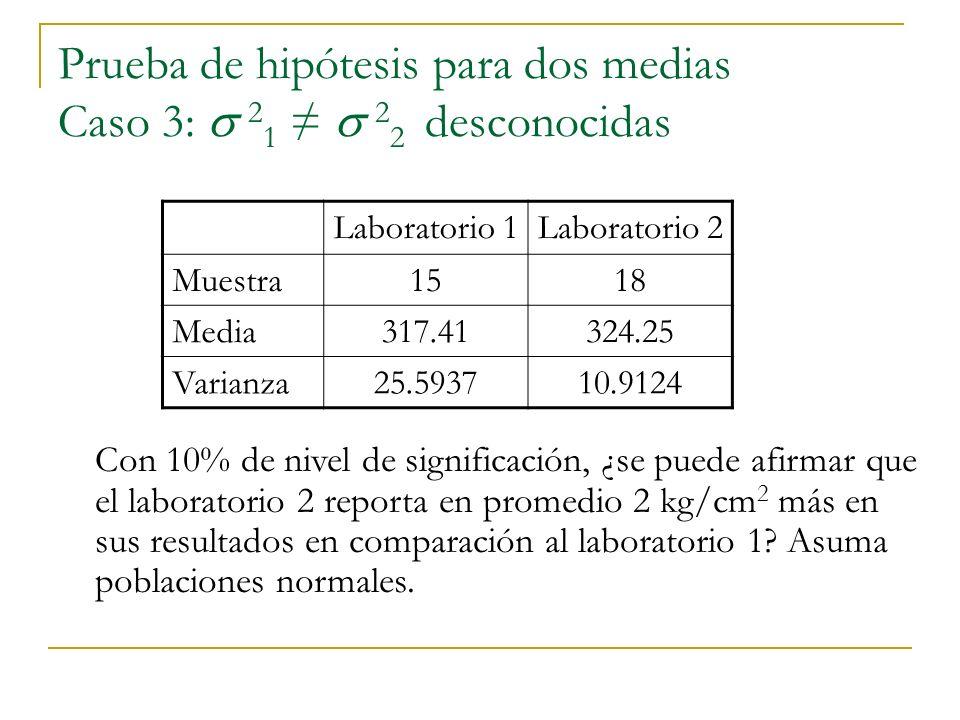 Prueba de hipótesis para dos medias Caso 3: 2 1 2 2 desconocidas Con 10% de nivel de significación, ¿se puede afirmar que el laboratorio 2 reporta en