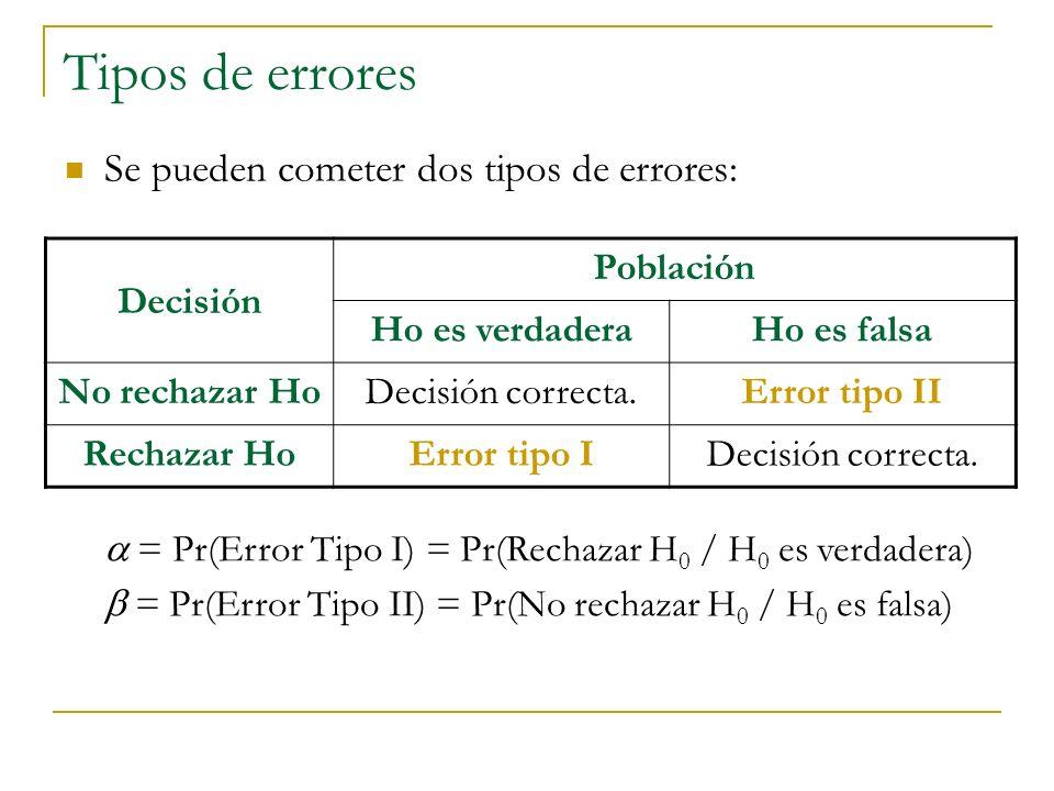 Prueba de hipótesis para dos varianzas Unilateral izquierda Bilateral Unilateral derecha H 0 : 2 1 2 2 H 0 : 2 1 = 2 2 H 0 : 2 1 2 2 H 1 : 2 1 < 2 2 H 1 : 2 1 2 2 H 1 : 2 1 > 2 2 Hipótesis: Estadístico de prueba: