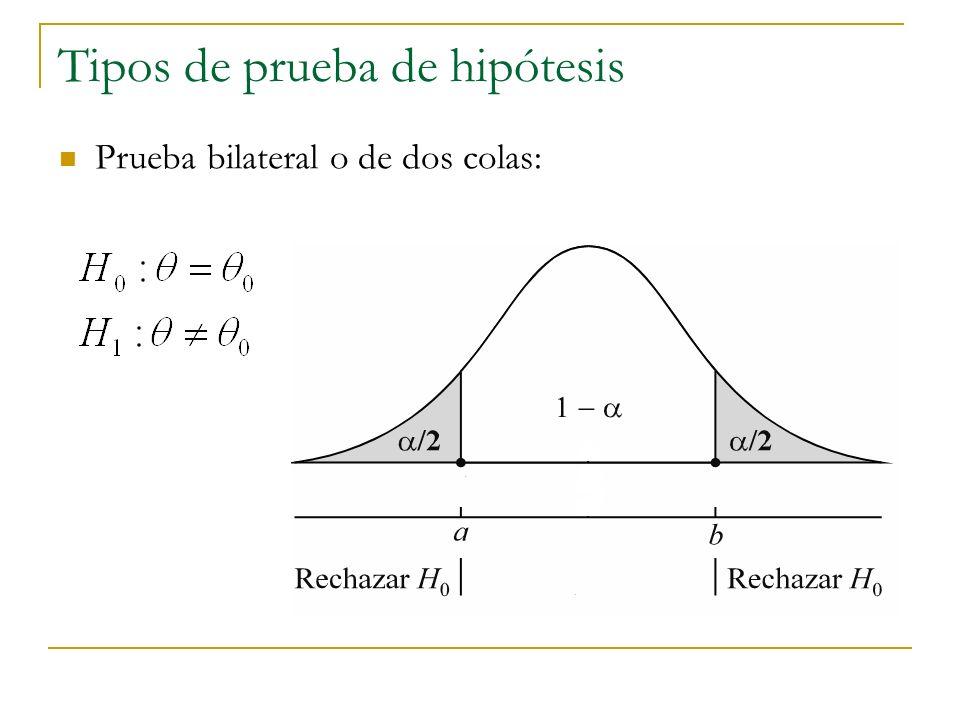 Tipos de prueba de hipótesis Prueba bilateral o de dos colas: