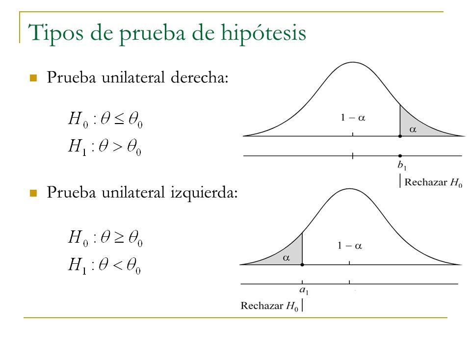Prueba de hipótesis para dos medias Caso 1: 2 1 y 2 2 conocidas Unilateral izquierda Bilateral Unilateral derecha H 0 : 1 – 2 k H 0 : 1 – 2 = k H 0 : 1 – 2 k H 1 : 1 – 2 < k H 1 : 1 – 2 k H 1 : 1 – 2 > k Hipótesis: Estadístico de prueba: