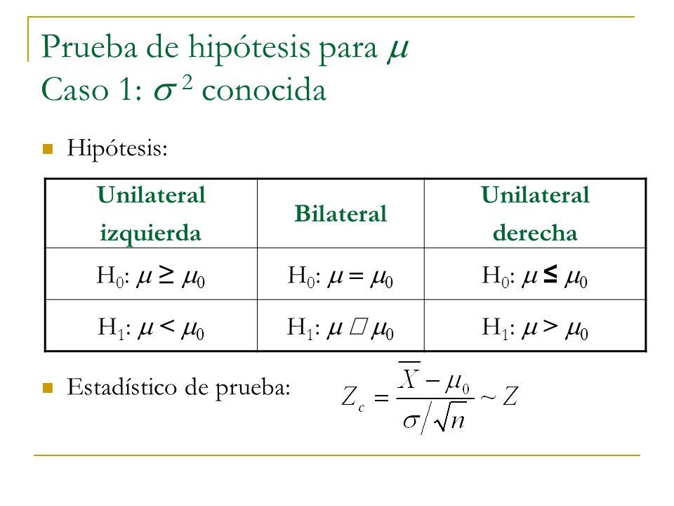 Prueba de hipótesis para Caso 1: 2 conocida Unilateral izquierda Bilateral Unilateral derecha H 0 : 0 H 1 : < 0 H 1 : 0 H 1 : > 0 Hipótesis: Estadísti