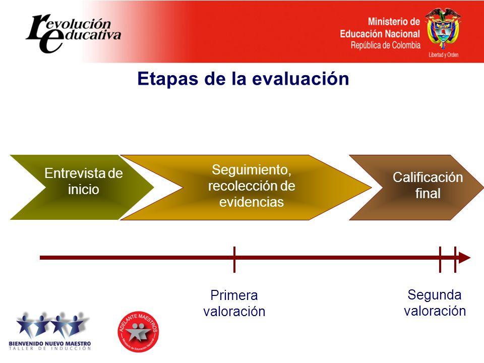 Primera valoración Entrevista de inicio Seguimiento, recolección de evidencias Calificación final Segunda valoración Etapas de la evaluación