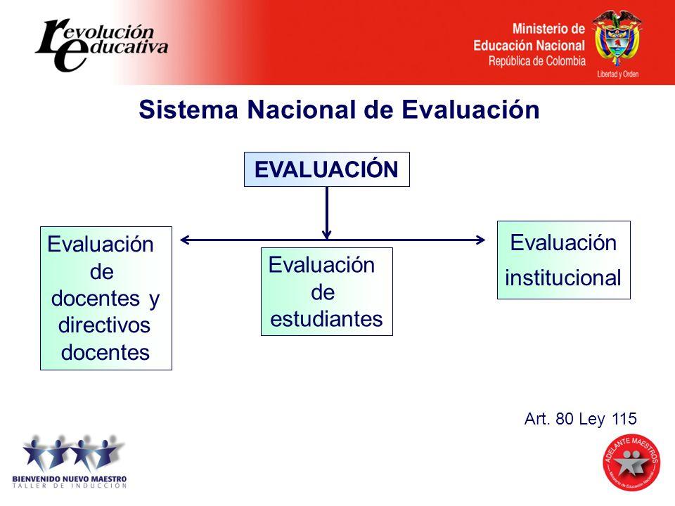 EVALUACIÓN Evaluación de estudiantes Evaluación de docentes y directivos docentes Evaluación institucional Sistema Nacional de Evaluación Art. 80 Ley