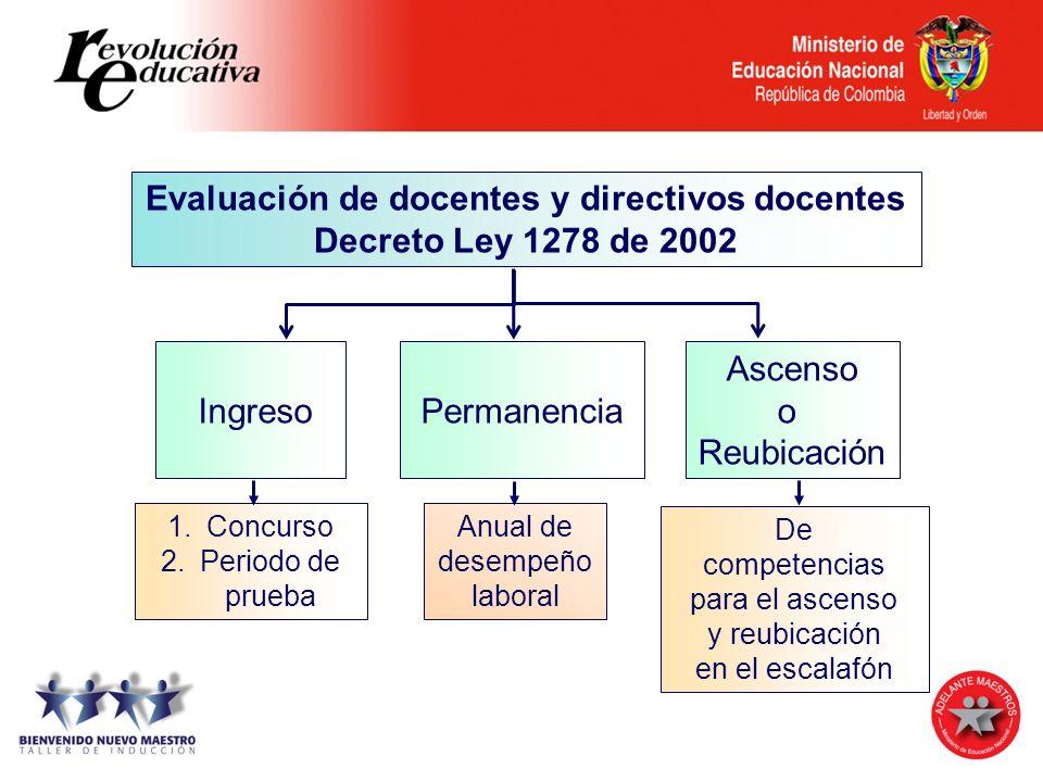 Evaluación de docentes y directivos docentes Decreto Ley 1278 de 2002 IngresoPermanencia Ascenso o Reubicación De competencias para el ascenso y reubi