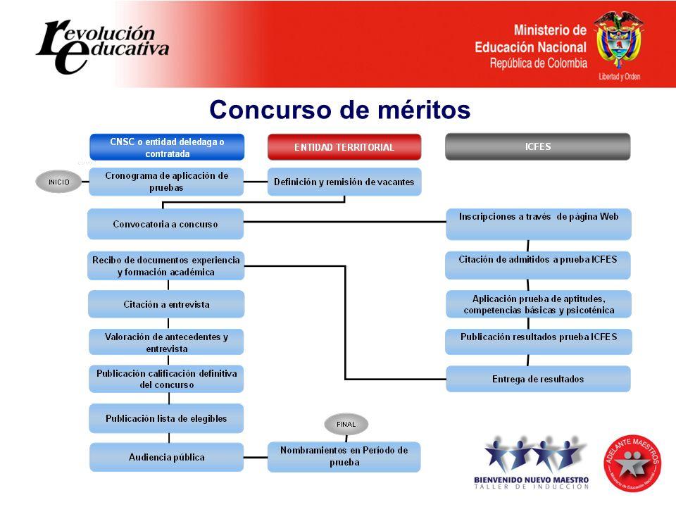 Diferencias entre el Decreto 230 de 2002 y el Decreto 1290 de 2009 Concurso de méritos