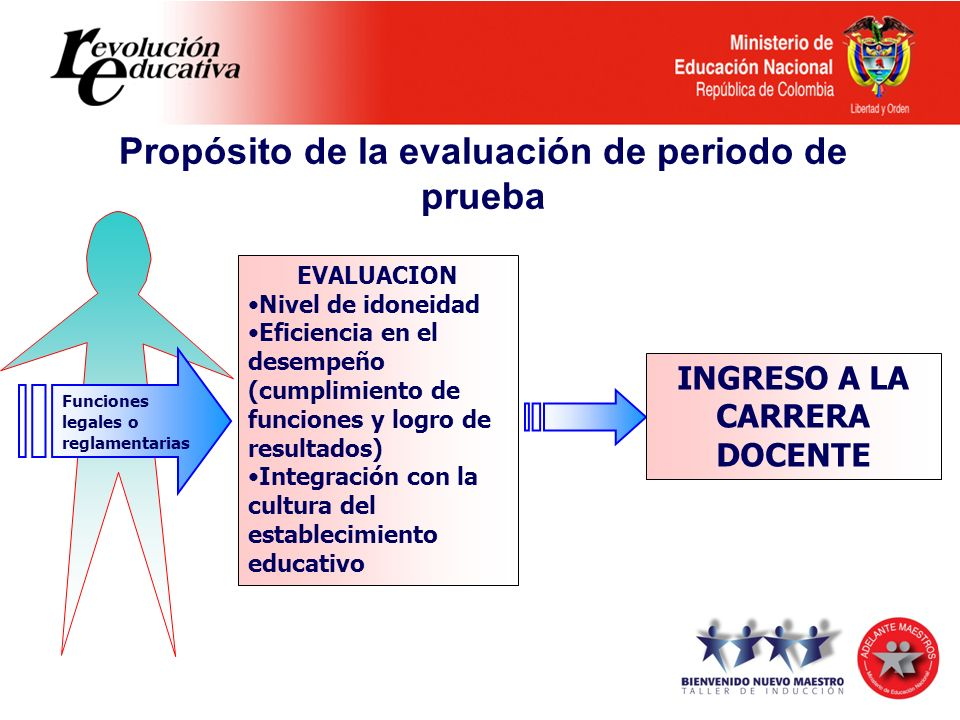 Propósito de la evaluación de periodo de prueba Funciones legales o reglamentarias EVALUACION Nivel de idoneidad Eficiencia en el desempeño (cumplimie