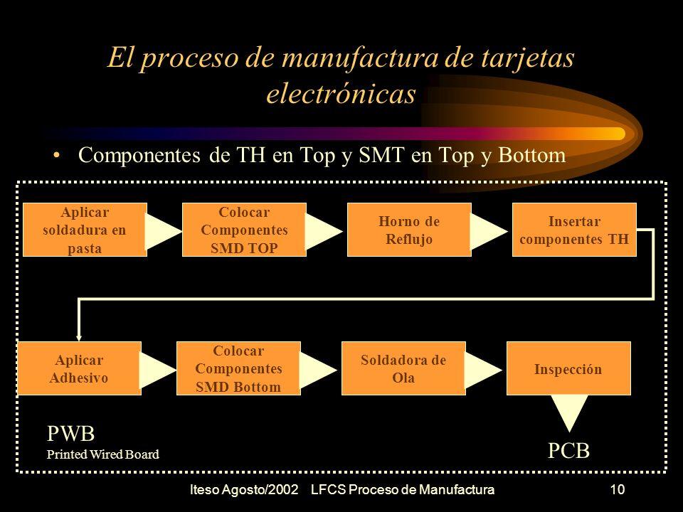 Iteso Agosto/2002 LFCS Proceso de Manufactura11 Inspección y Prueba Por que Inspeccionar y probar .