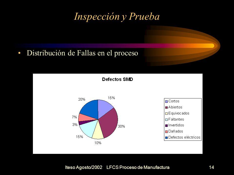 Iteso Agosto/2002 LFCS Proceso de Manufactura15 Inspección y Prueba Que se debe probar .