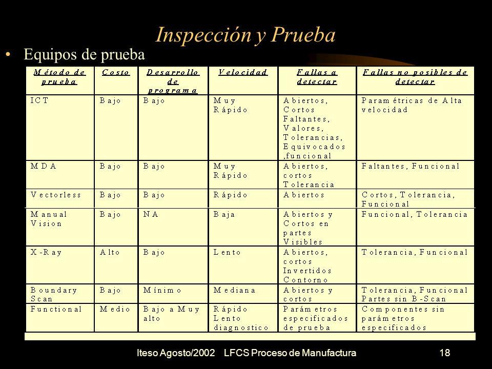 Iteso Agosto/2002 LFCS Proceso de Manufactura19 In Circuit Test Que es un ICT .