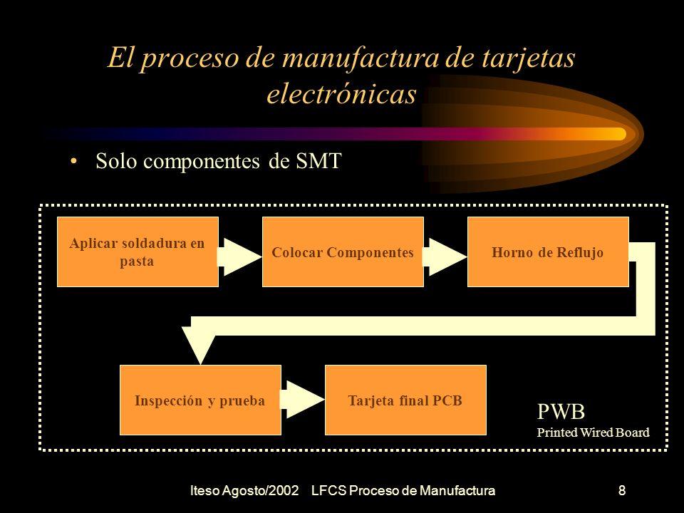 Iteso Agosto/2002 LFCS Proceso de Manufactura9 El proceso de manufactura de tarjetas electrónicas Componentes de TH en Top y SMT en Bottom Aplicar adhesivo Colocar Componentes SMD Bottom Insertar componentes THole Soldadora de OlaInspección PWB Printed Wired Board PCB